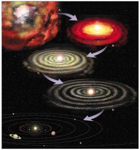En el dibujo se representan 5 etapas del proceso: La primera es una nebulosa de gas y polvo interestelar (parecida a una nube, pero del tamaño del sistema solar), que al rotar y colapsar (caer sobre si misma) se va transformando en un disco que aumenta su velocidad de rotación en la segunda etapa. En la tercera, se ve una bola luminosa en el centro del disco (la estrella), y alrededor el disco comienza a dividirse en anillos, entre los cuales están formándose los planetas. En la cuarta imagen los anillos están mas delgados, y los planetas más grandes, y en la quinta práctimente no queda material suelto, ya esta todo en los planetas y se ven sus órbitas dibujadas.