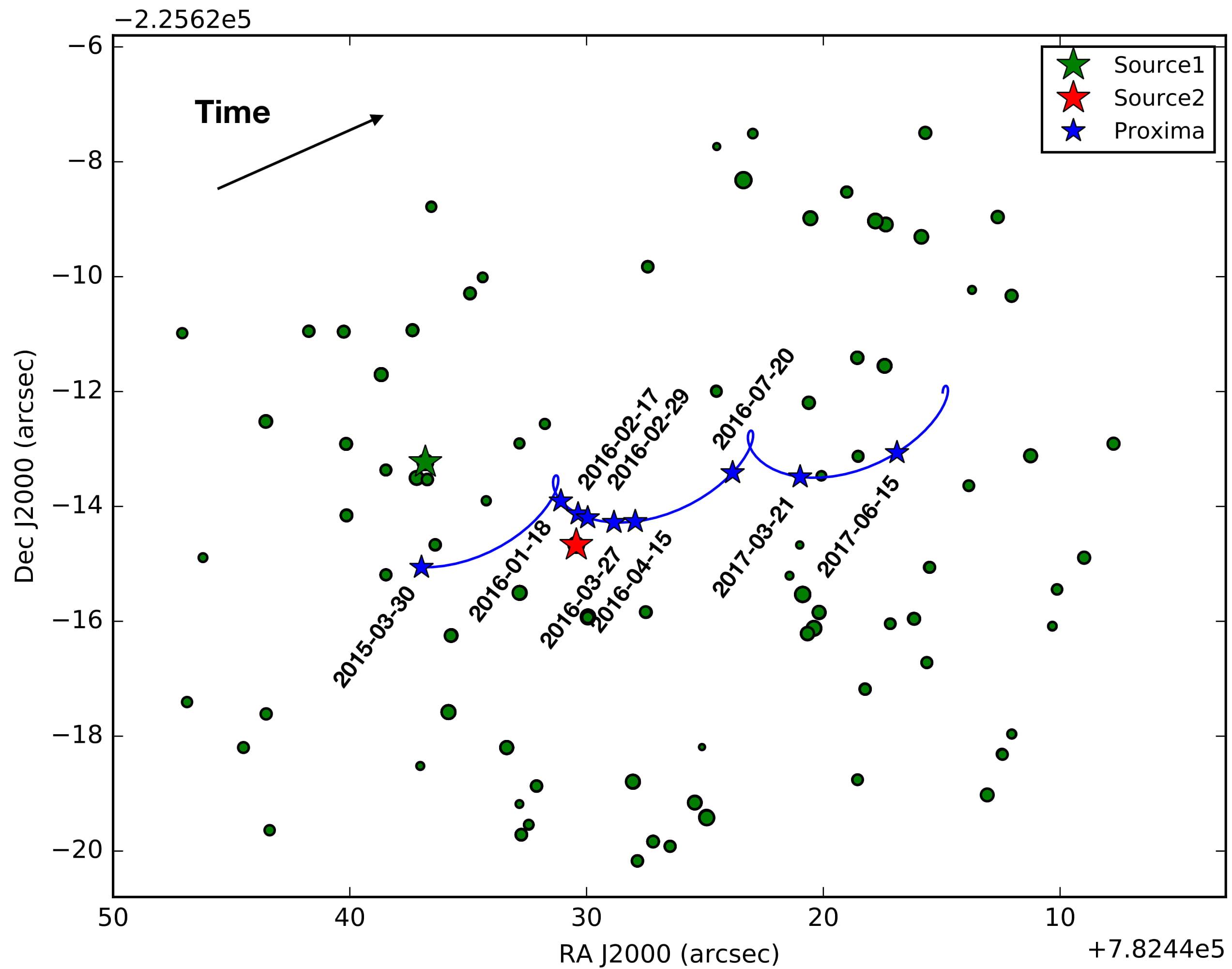 Próxima Centauri en la balanza de Einstein